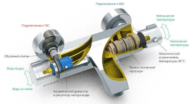 ремонт и установка смесителя с термостатом